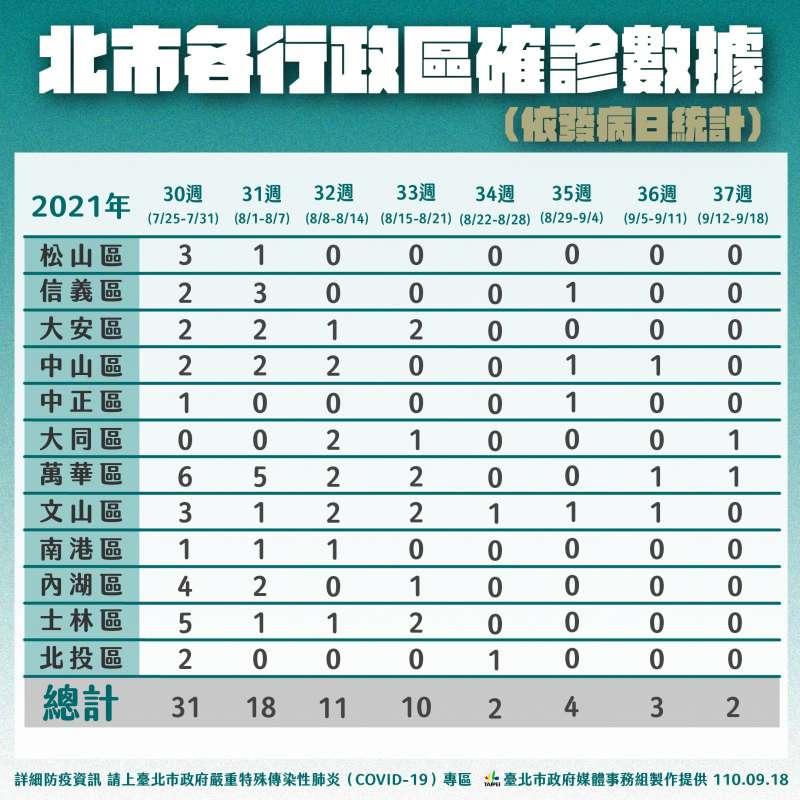 20210918-北市各行政區確診數據。(台北市衛生局提供)