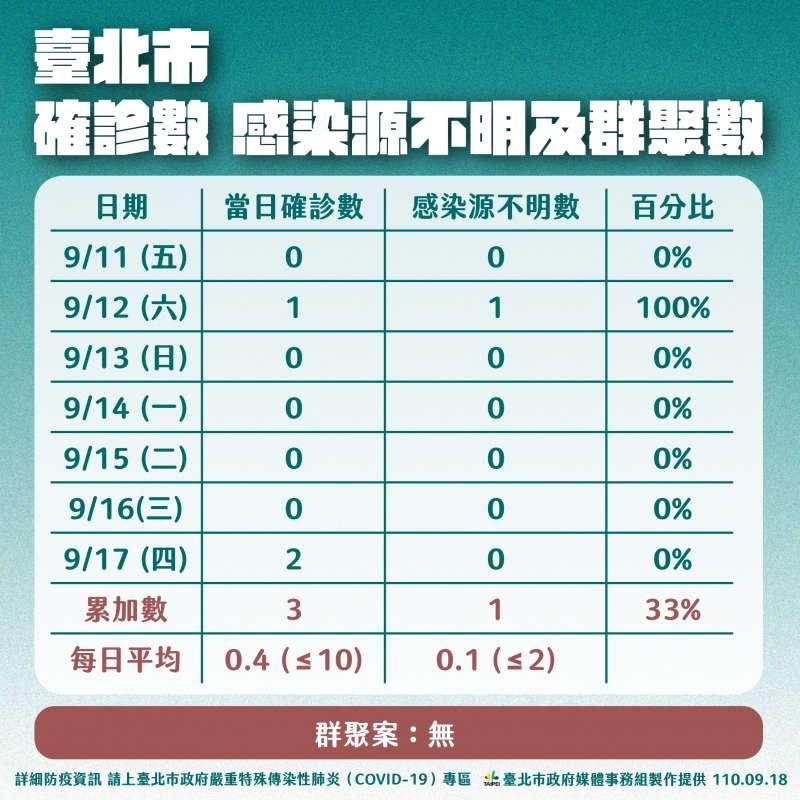 20210918-北市確診數感染源不明及群聚數(台北市衛生局提供)