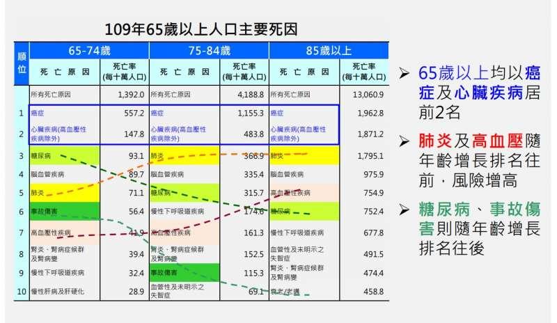 20210919-國人因肺炎死亡年齡層並非平均分布,尤其在65歲以上老人,死亡率更隨年齡增加倍增。(衛福部統計處提供)