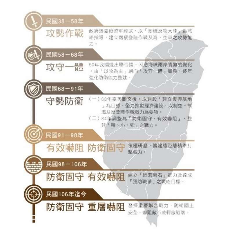 1949年至2017年台灣的「軍事戰略演進」。(取自國防部《2017年國防報告書》)