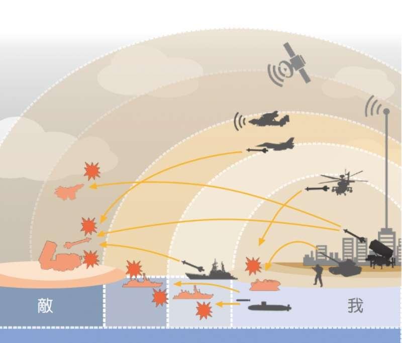 台灣「防衛固守,重層嚇阻」示意圖。(取自國防部《2017年國防報告書》)