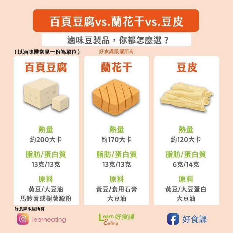 百頁豆腐、蘭花干、豆皮熱量多少一張圖表告訴你。(圖/好食課)