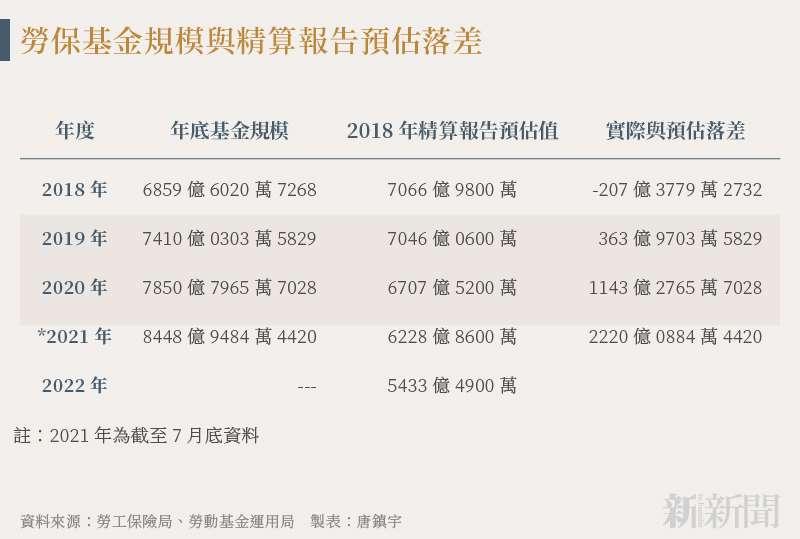 20210922-SMG0034-N01-唐鎮宇_b_勞保基金規模與精算報告預估落差