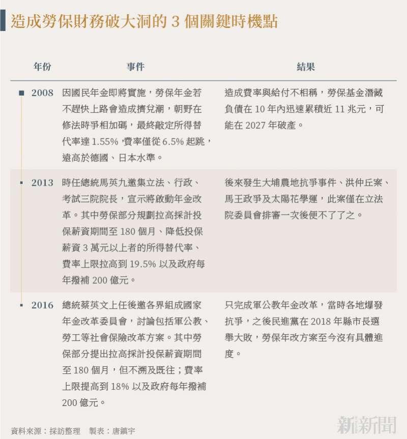 20210922-SMG0034-N01-唐鎮宇_c_造成勞保財務破大洞的3個關鍵時機點