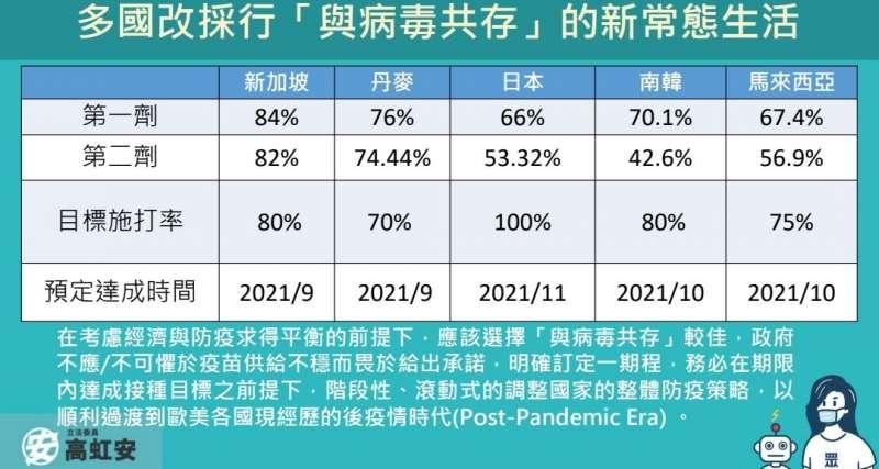 20210922-各國目標施打率。(高虹安辦公室提供)