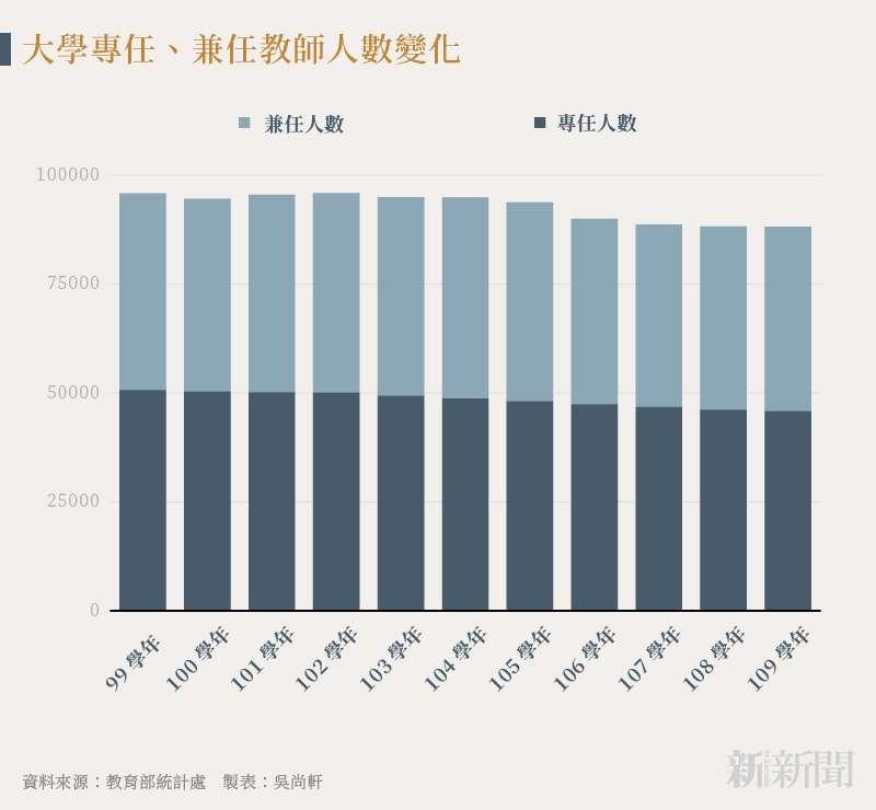 20210923-SMG0035-吳尚軒_A大學專任、兼任教師人數變化
