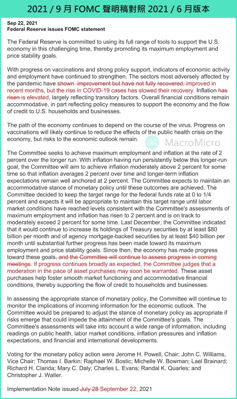 FOMC 9 月聲明稿對照6月版本(圖/ 財經M平方)