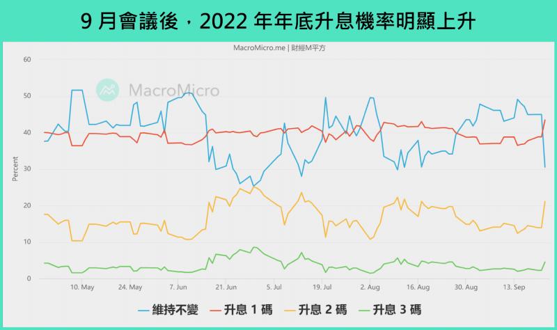 9月會議後,2022年底升息機率明顯上升。(圖/ 財經M平方)