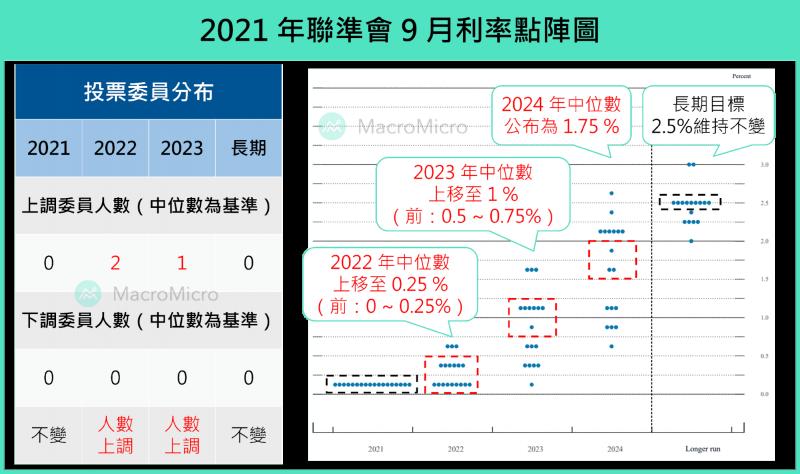 2021年聯準會9月利率點陣圖。(圖/ 財經M平方)
