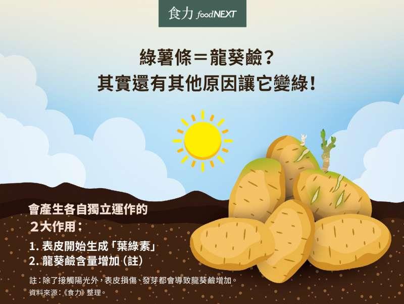 綠薯條=龍葵鹼?其實還有其他原因讓它變綠!(圖/食力提供)