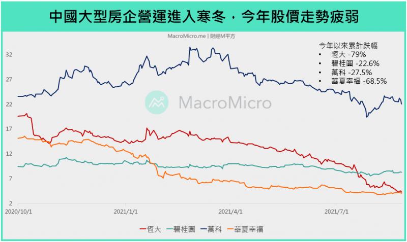 近一年來中國大型房企股價走勢。(圖/ 財經M平方)