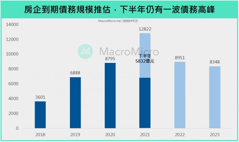 中國房企到期債務規模推估。(圖/ 財經M平方)