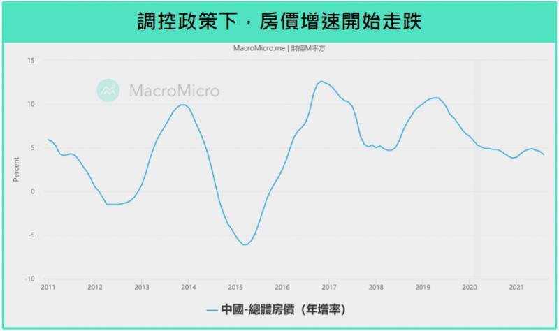 中國近十年總體房價年增率。(圖/ 財經M平方)