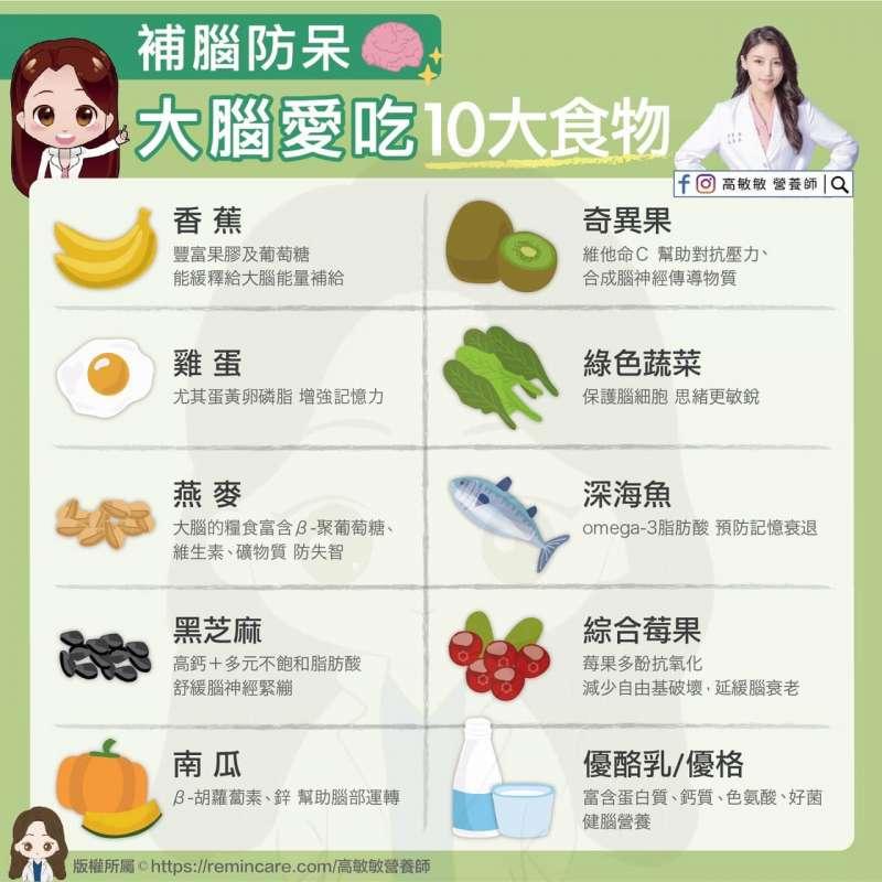 補腦防呆10大健康食物。(圖/取自高敏敏營養師提供)