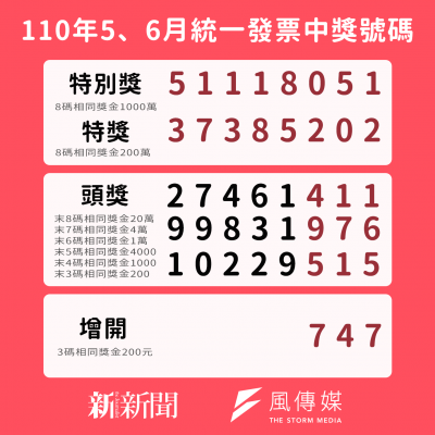 統一發票110年5月、6月發票得獎號碼。(圖/風傳媒製)