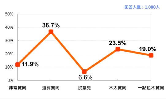 20210927-蔡英文總統聲望 (2021年9月)。(台灣民意基金會提供)