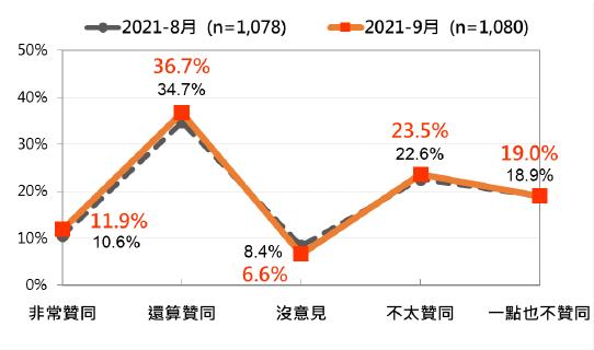 20210927-蔡英文總統聲望:最近兩個月比較(2021年8月、2021年9月)(台灣民意基金會提供)