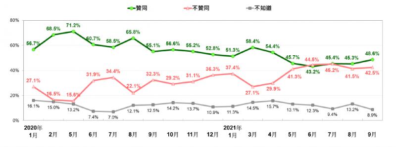 20210927-蔡英文總統聲望趨勢 (2020/1~2021/9)。(台灣民意基金會提供)