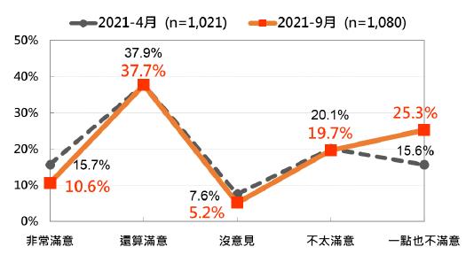 20210927-行政院長蘇貞昌施政表現的民意反應:最近兩次比較(2021/4、2021/9)。(台灣民意基金會提供)