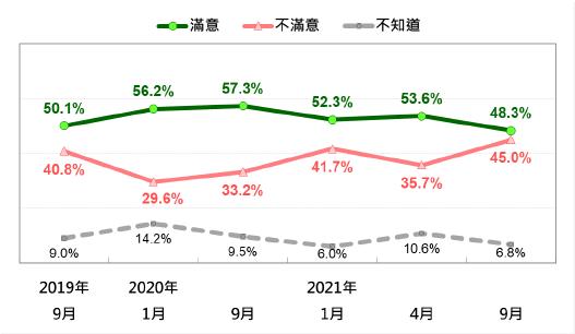 20210927-行政院長蘇貞昌施政表現的民意反應趨勢 (2019/9~2021/9)。(台灣民意基金會提供)