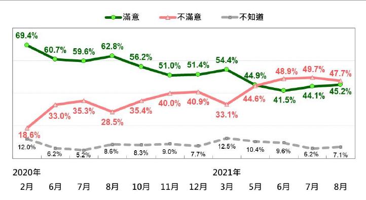 20210927-蘇貞昌內閣施政表現的民意反應趨勢(2020/2~2021/8)。(台灣民意基金會提供)