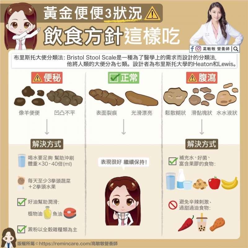 (圖/取自高敏敏營養師臉書)