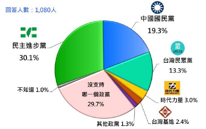 20210927-台灣人的政黨支持傾向(2021/9)。(台灣民意基金會提供)