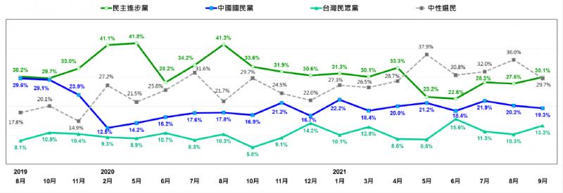 20210927-台灣人的政黨支持傾向:最近兩次比較(2021/8、2021/9)。(台灣民意基金會提供)