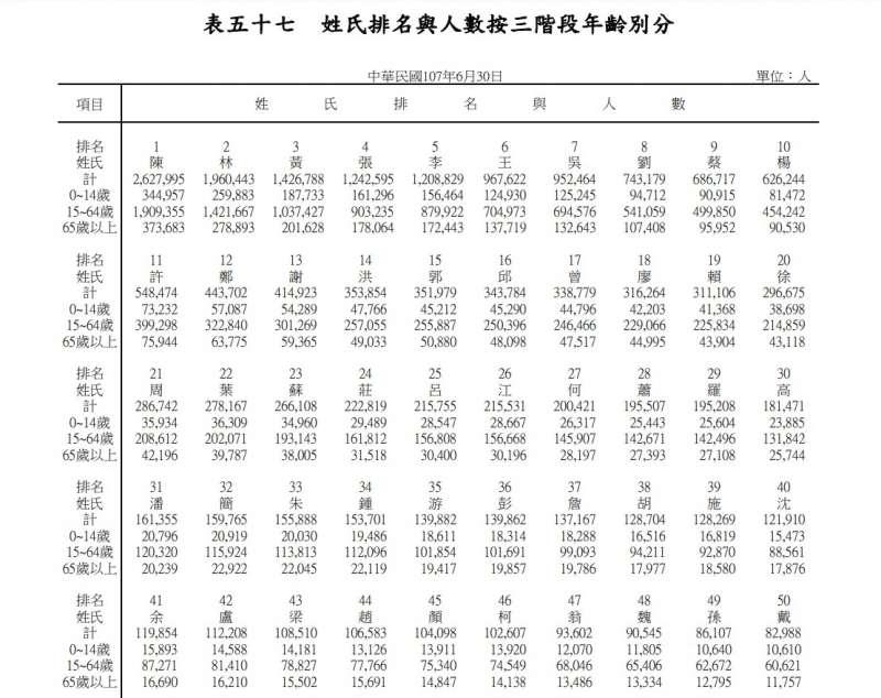 (圖/翻攝全國姓名統計分析)