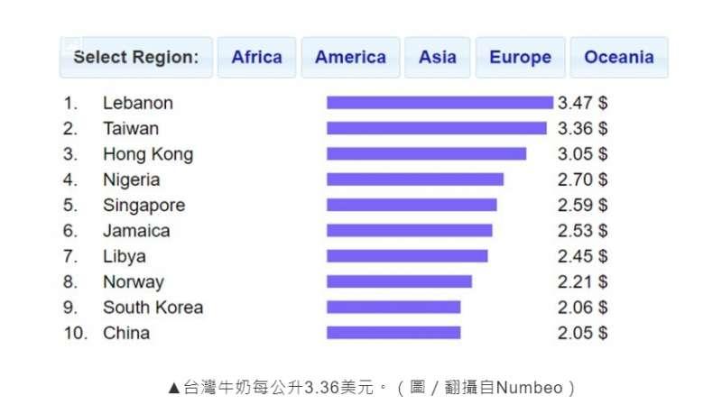 台灣牛奶物價位居全球第二高。(圖/取自全球數據庫Numbeo)