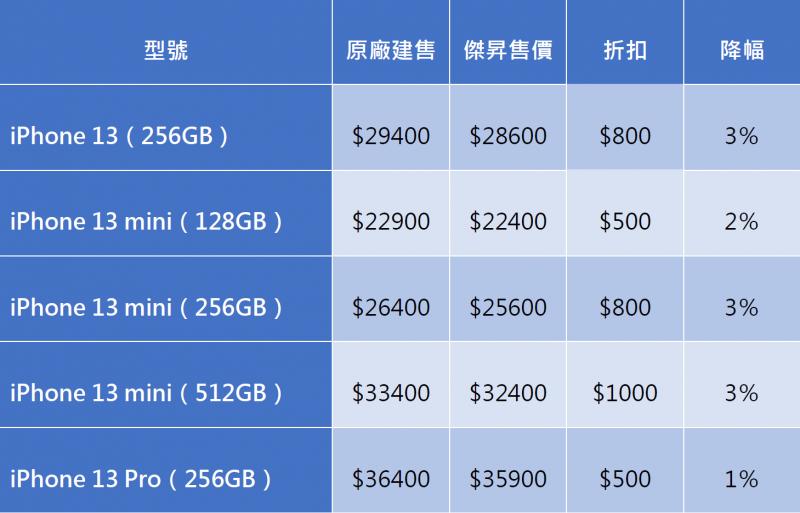 iPhone 13共5款機型降價。