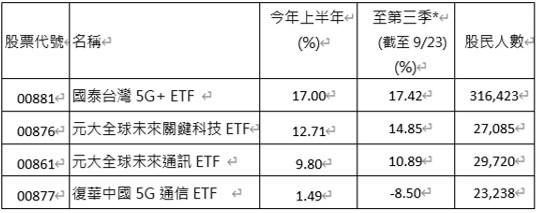 資料來源/日期: CMoney, 2021/9/23。上表績效採淨值還原計算,第三季計算至2021/9/23;股民人數係源自集保結算所,資料截至2021/9/24。