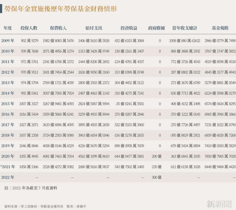 20210922-SMG0034-N01-唐鎮宇_a_勞保年金實施後歷年勞保基金財務情形