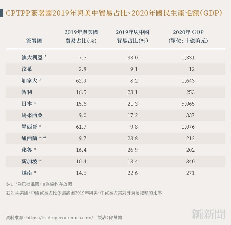 20211003-SMG0034-N01-邱萬鈞_CPTPP簽署國2019年與美中貿易占比、2020年國民生產毛額(GDP)
