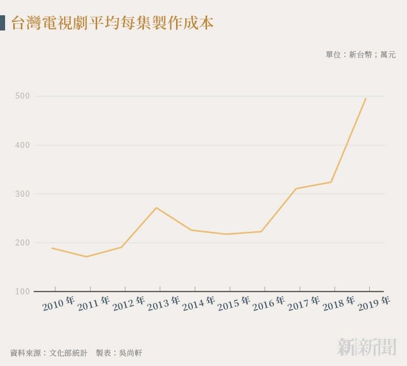 20211007-SMG0035-吳尚軒_B台灣電視劇平均每集製作成本