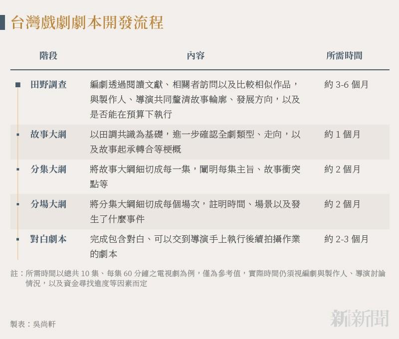 20211007-SMG0035-吳尚軒_D台灣戲劇劇本開發流程