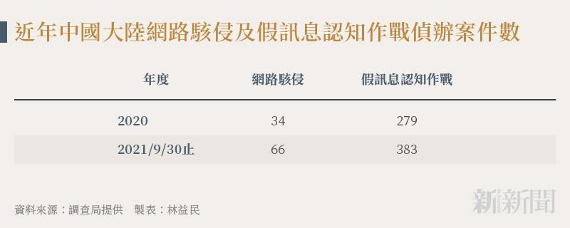 20211012-SMG0034-N02-林益民_a_近年中國大陸網路駭侵及假訊息認知作戰偵辦案件數