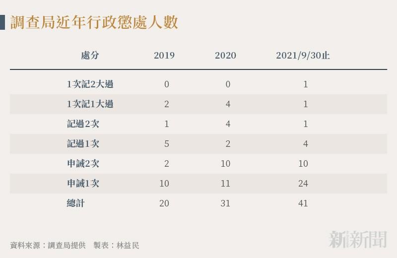 20211012-SMG0034-N02-林益民_c_調查局近年行政懲處人數