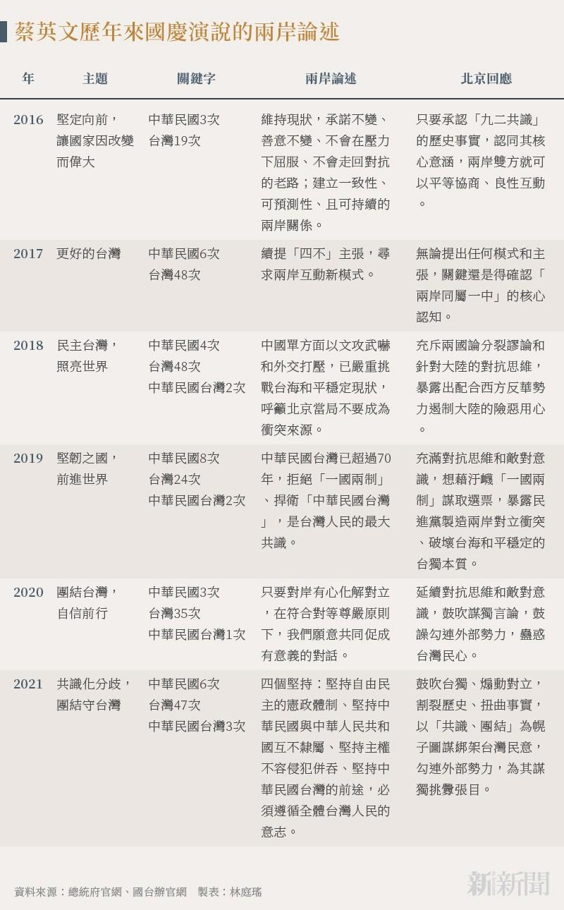 20211012-SMG0034-N01-林庭瑤_蔡英文歷年來國慶演說的兩岸論述