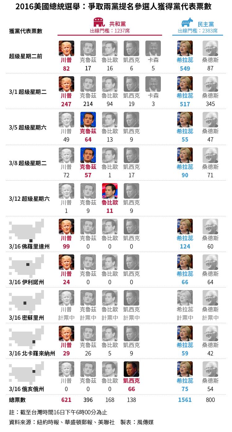 20160316-SMG0034-T02-2016美國總統選舉:爭取兩黨提名候選人贏得黨代表票數-01.png