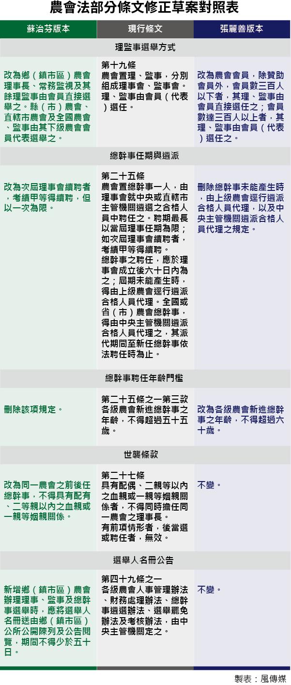 20160330-SMG0035-001農會法部分條文修正