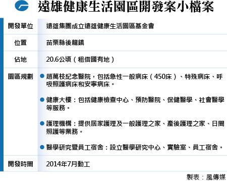 20160414-N001-SMG0035-遠雄健康生活園區開發案小檔案