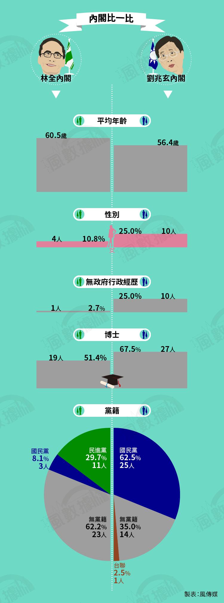 20160516-SMG0034-S01B-風數據/解構林全內閣,內閣比一比,林全內閣VS.劉兆玄內閣,切割圖-07
