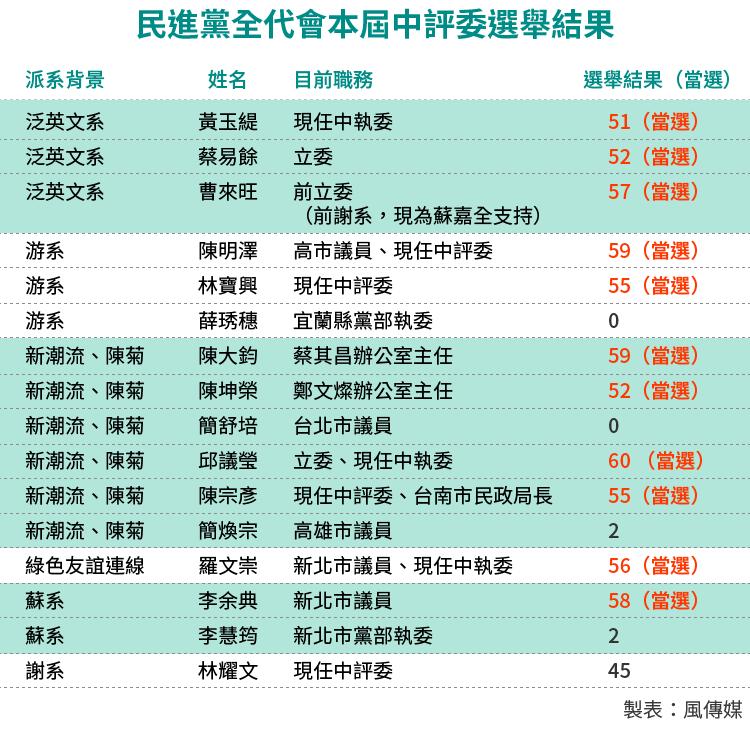 20160717-SMG0034-E02-民進黨全代會本屆中評委選舉結果-01.png