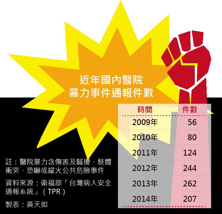 20160723-SMG0035-001-近年國內醫院暴力事件通報件數.png
