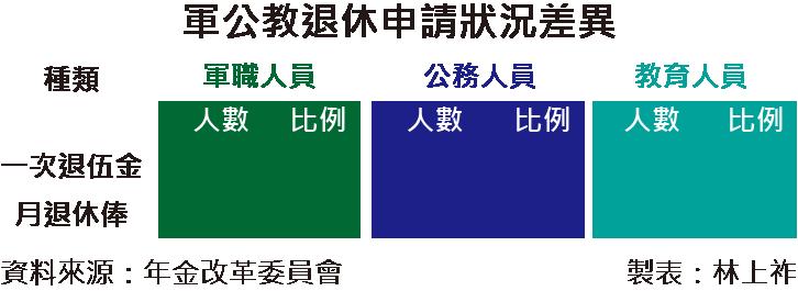 20160726-002-SMG0035-軍公教退休申請狀況差異.png