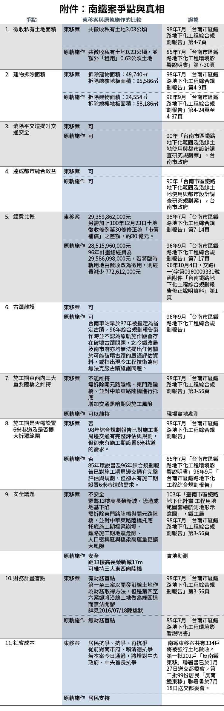 20160803-SMG0034-E01-附件:南鐵案爭點與真相-01.png