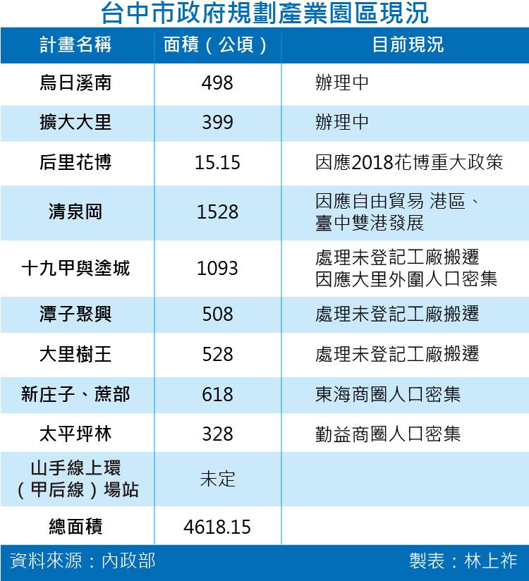 20160824-001-SMG0035-台中市政府規劃產業園區現況-01.png