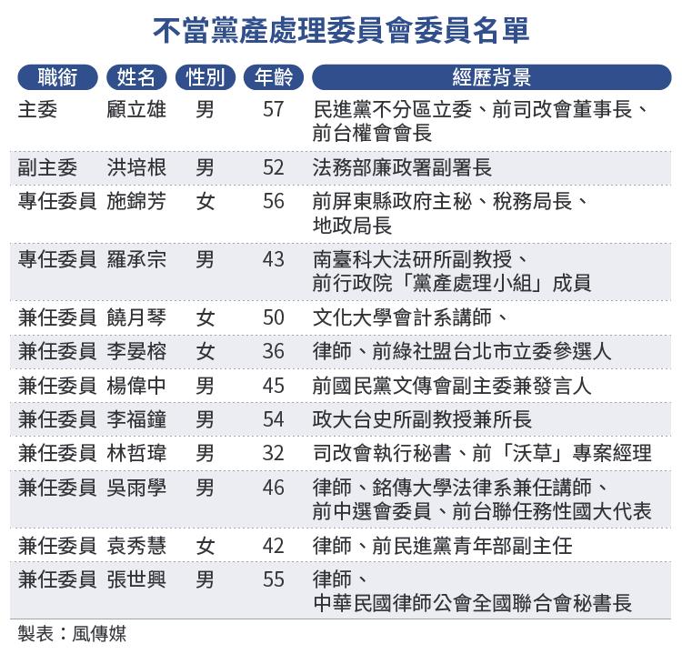 20160824-SMG0034-E01-不當黨產處理委員會委員名單-01.png