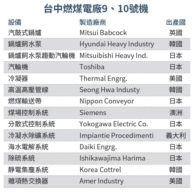 20161003-SMG0034-E02-請教李遠哲 核四是拚裝車?表-03-台中燃煤電廠9、10號機 .png